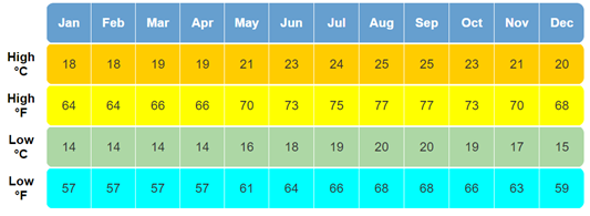 Average temperatures in Madeira